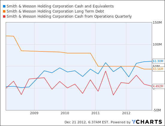 SWHC Cash and Equivalents Chart