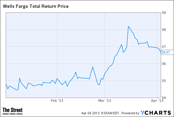 WFC Total Return Price Chart