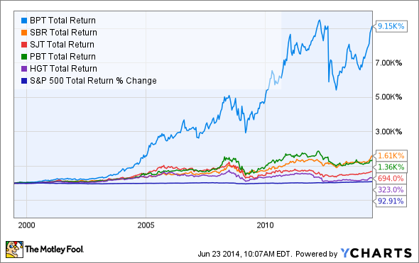5 year stock options