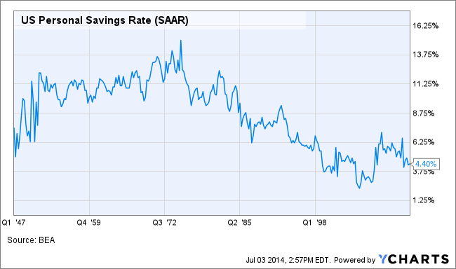 US Personal Savings Rate Chart