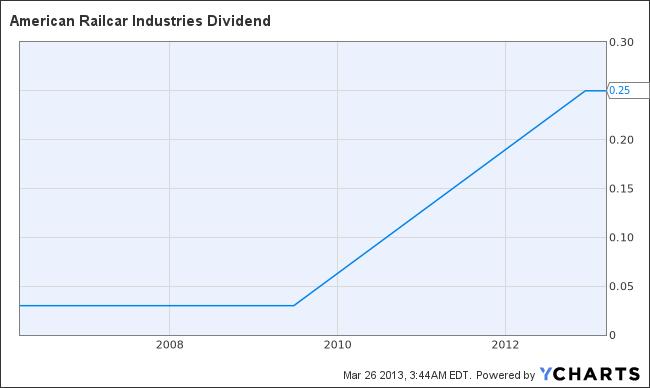 ARII Dividend Chart