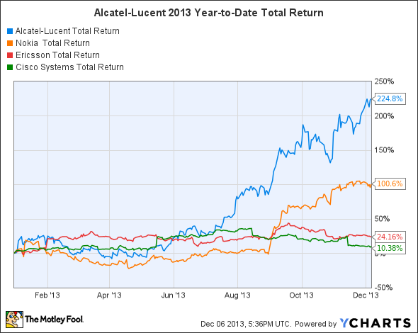 ALU Total Return Price Chart