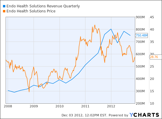 ENDP Revenue Quarterly Chart