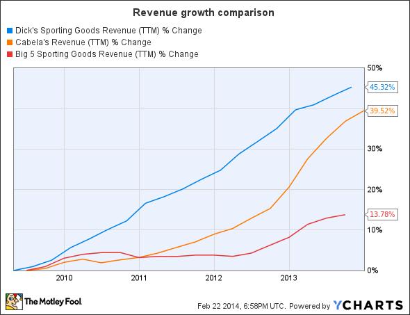 DKS Revenue (TTM) Chart