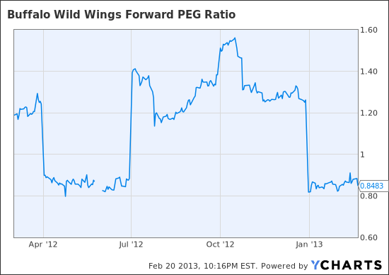 BWLD Forward PEG Ratio Chart