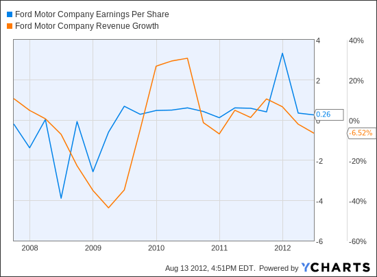F Earnings Per Share Chart
