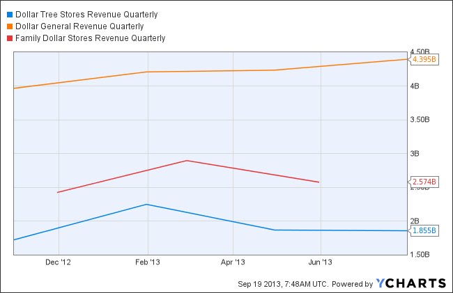 DLTR Revenue Quarterly Chart