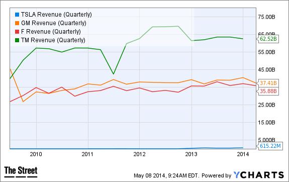 TSLA Revenue (Quarterly) Chart
