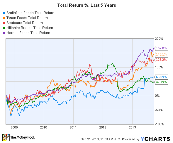 SFD Total Return Price Chart