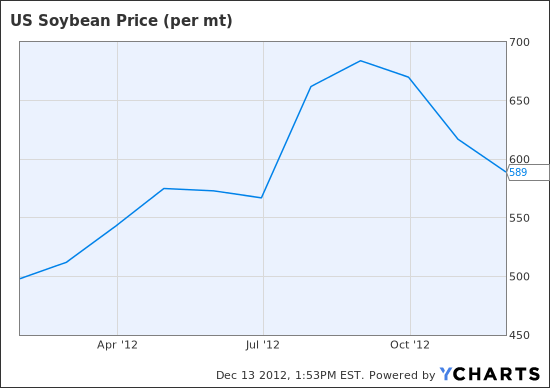 US Soybean Price (per mt) Chart