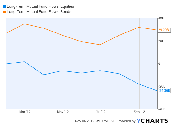 Long-Term Mutual Fund Flows, Equities Chart