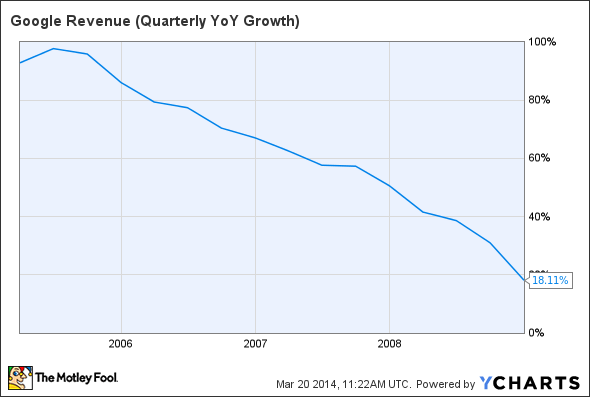 GOOG Revenue (Quarterly YoY Growth) Chart
