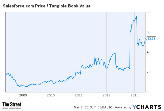 CRM Price / Tangible Book Value Chart