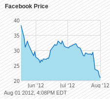 FB Chart