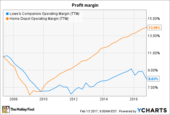 LOW Operating Margin (TTM) Chart