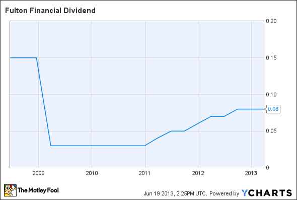 FULT Dividend Chart