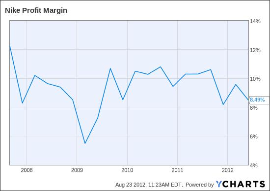 NKE Profit Margin Chart