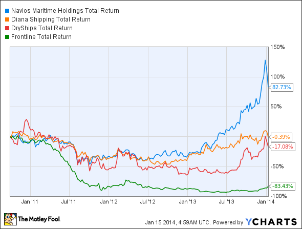 NM Total Return Price Chart