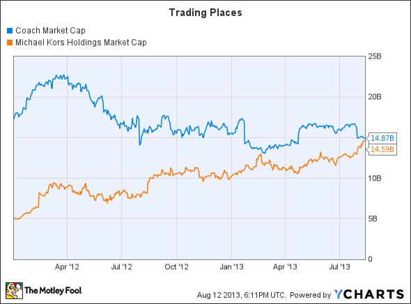 COH Market Cap Chart