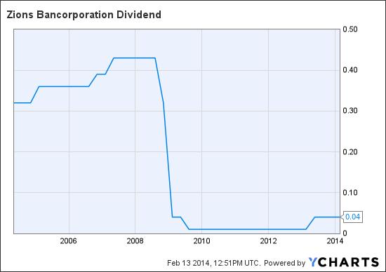 ZION Dividend Chart