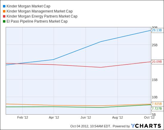 KMI Market Cap Chart