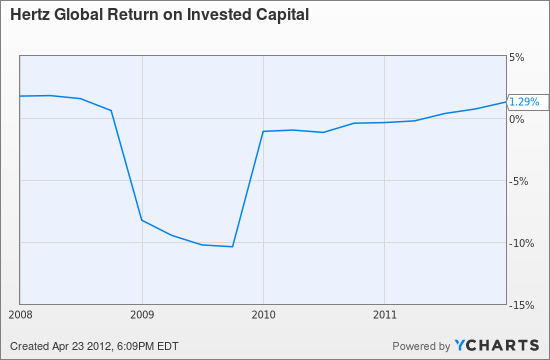 HTZ Return on Invested Capital Chart