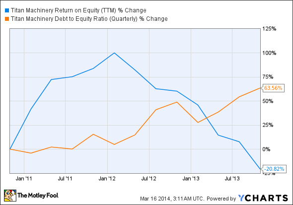 TITN Return on Equity (TTM) Chart