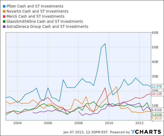 PFE Cash and ST Investments  Chart