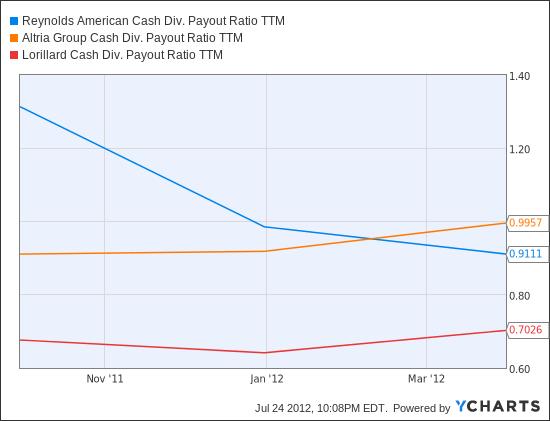 RAI Cash Div. Payout Ratio TTM Chart