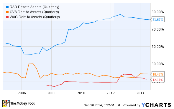 RAD Debt to Assets (Quarterly) Chart