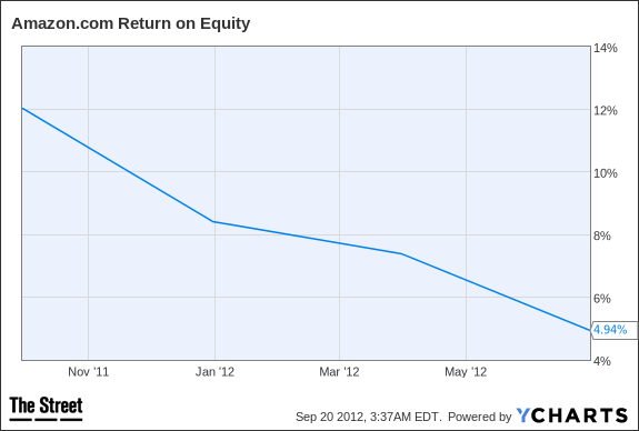 AMZN Return on Equity Chart
