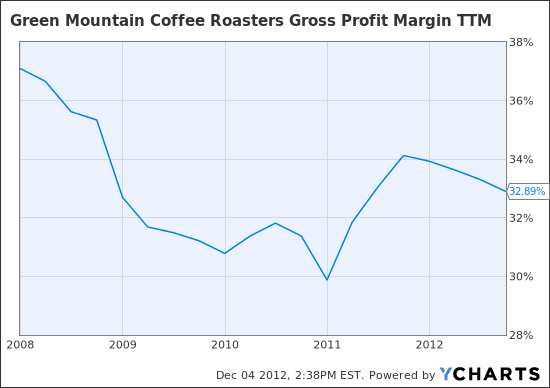 GMCR Gross Profit Margin TTM Chart