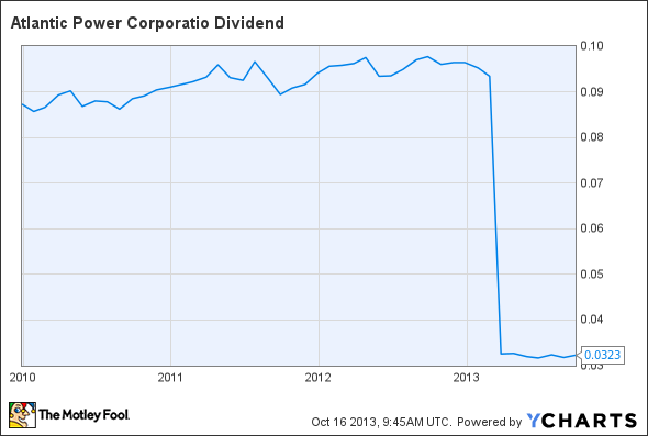 AT Dividend Chart