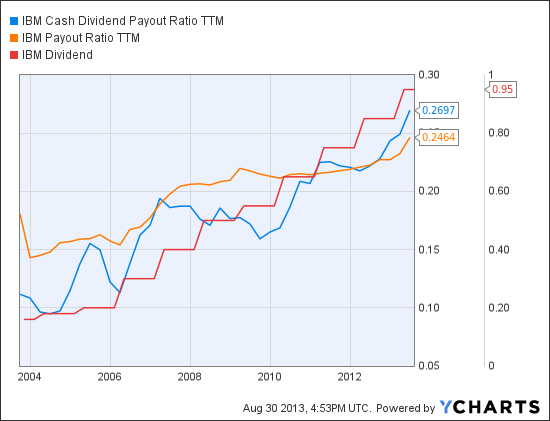 IBM Cash Dividend Payout Ratio TTM Chart