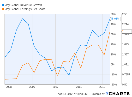 JOY Revenue Growth Chart