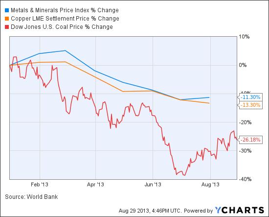Metals & Minerals Price Index Chart