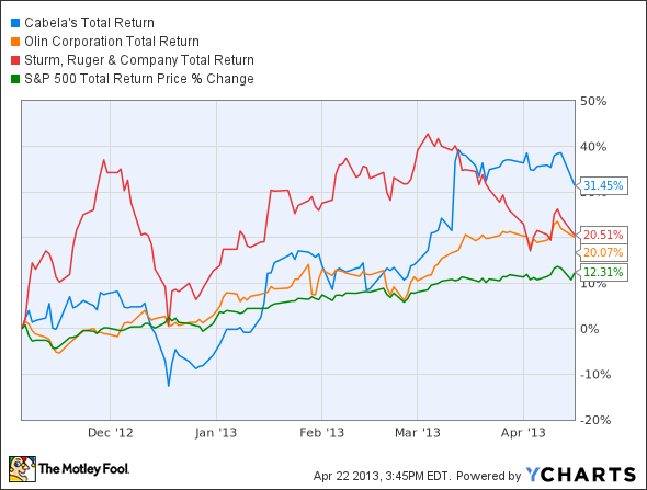 CAB Total Return Price Chart