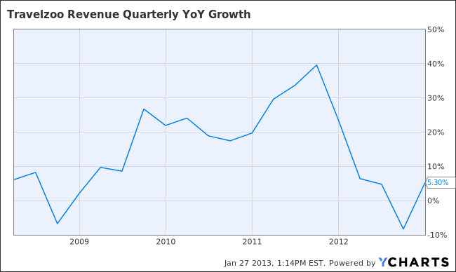 TZOO Revenue Quarterly YoY Growth Chart