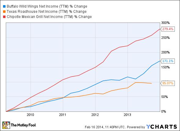 BWLD Net Income (TTM) Chart