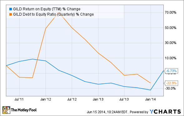 GILD Return on Equity (TTM) Chart