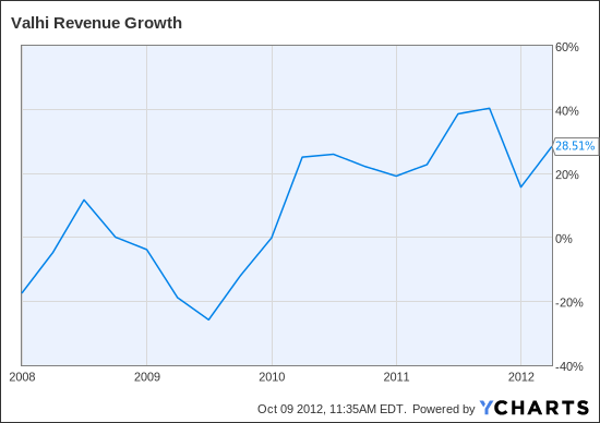 VHI Revenue Growth Chart