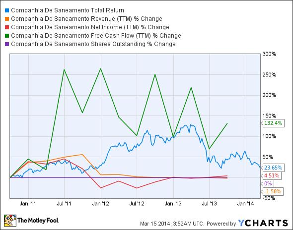 SBS Total Return Price Chart
