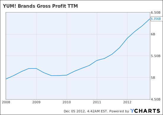 YUM Gross Profit TTM Chart