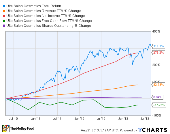 ULTA Total Return Price Chart