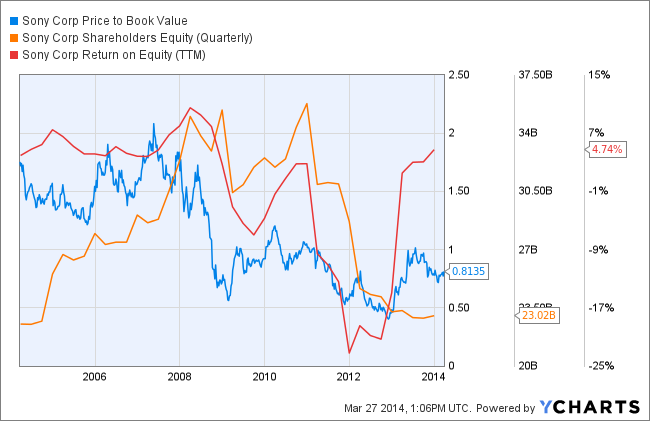 SNE Price to Book Value Chart