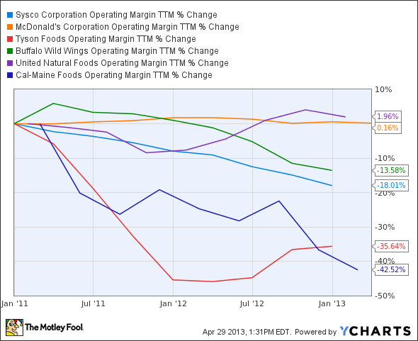 SYY Operating Margin TTM Chart