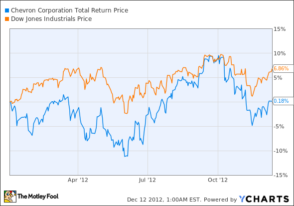 CVX Total Return Price Chart