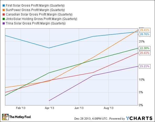 FSLR Gross Profit Margin (Quarterly) Chart