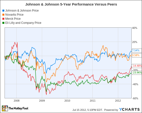 JNJ Chart