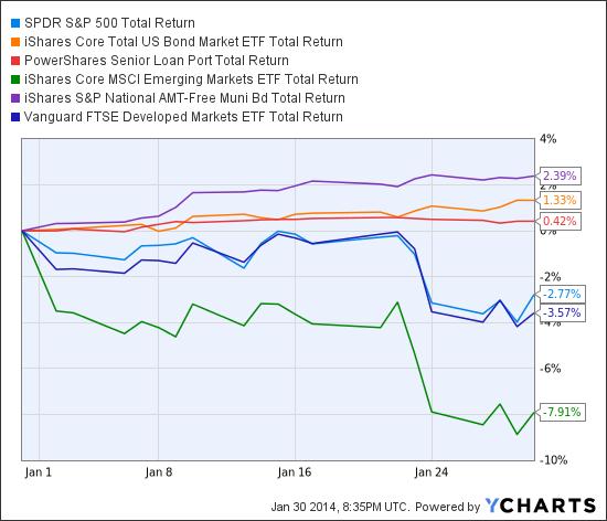 SPY Total Return Price Chart